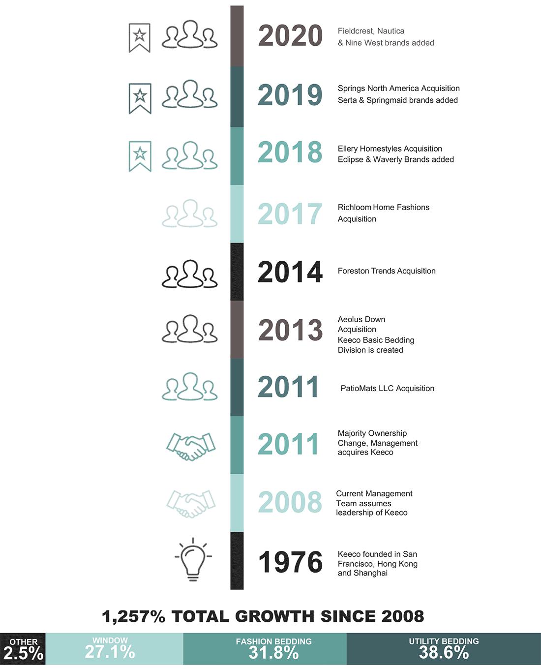 Keeco History Timeline